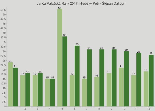 Janča Valašská Rally 2017: Hrobský Petr - Štěpán Dalibor
