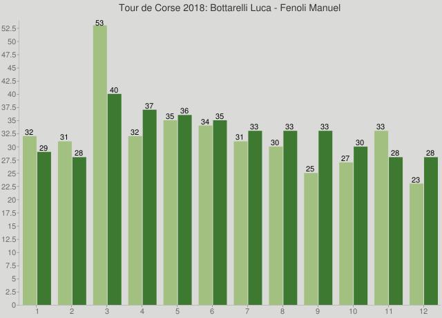 Tour de Corse 2018: Bottarelli Luca - Fenoli Manuel