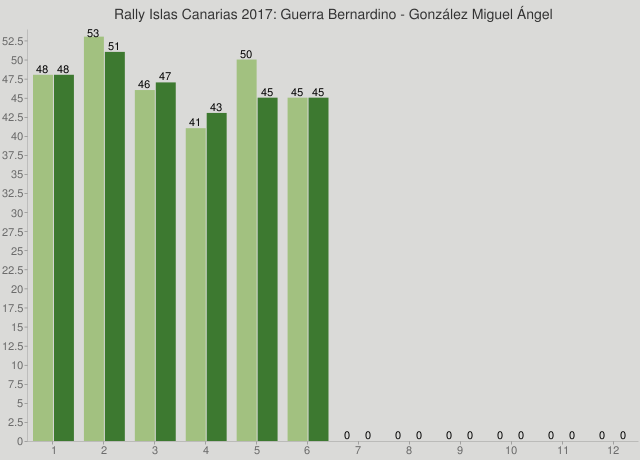 Rally Islas Canarias 2017: Guerra Bernardino - González Miguel Ángel