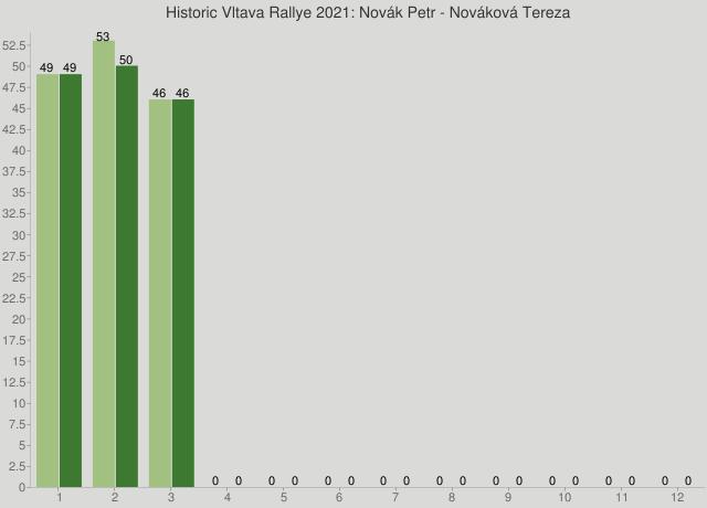 Historic Vltava Rallye 2021: Novák Petr - Nováková Tereza