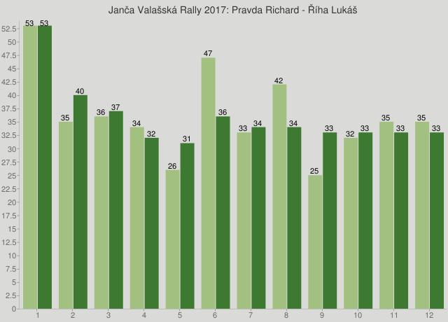Janča Valašská Rally 2017: Pravda Richard - Říha Lukáš