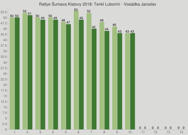 Rallye Šumava Klatovy 2018: Tenkl Lubomír - Vosádka Jaroslav