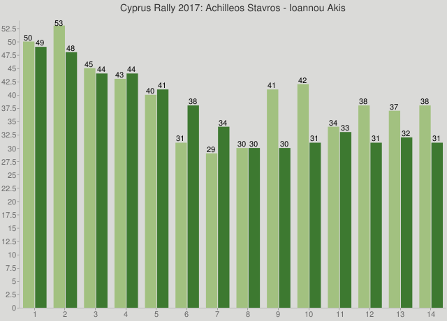 Cyprus Rally 2017: Achilleos Stavros - Ioannou Akis