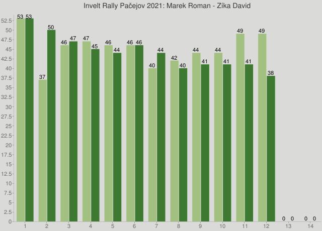 Invelt Rally Pačejov 2021: Marek Roman - Zíka David