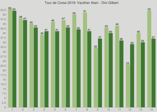 Tour de Corse 2019: Vauthier Alain - Dini Gilbert