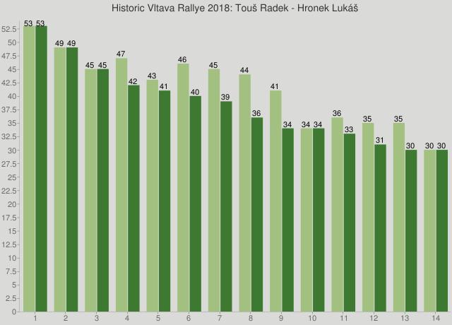 Historic Vltava Rallye 2018: Touš Radek - Hronek Lukáš