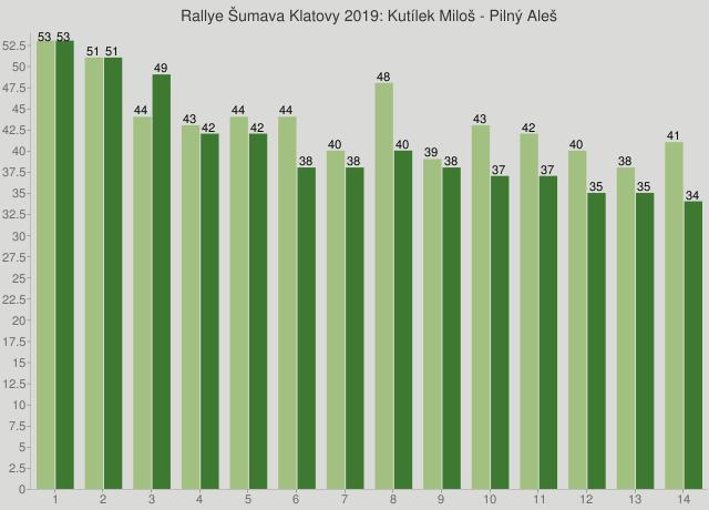 Rallye Šumava Klatovy 2019: Kutílek Miloš - Pilný Aleš