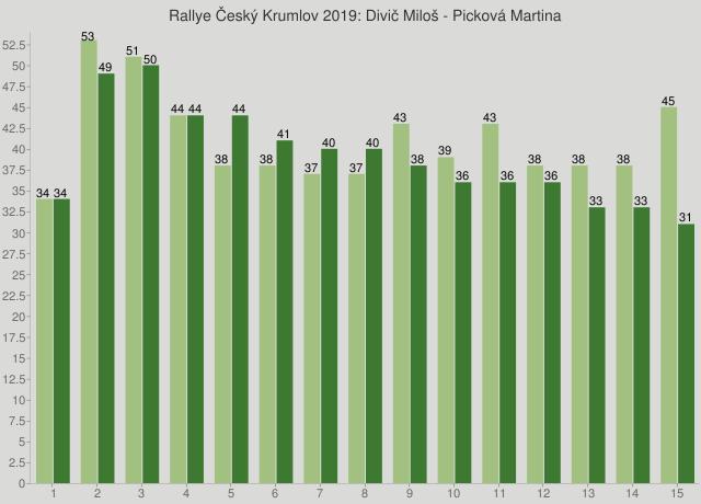 Rallye Český Krumlov 2019: Divič Miloš - Picková Martina
