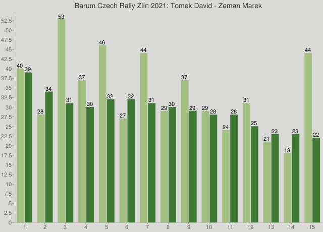 Barum Czech Rally Zlín 2021: Tomek David - Zeman Marek