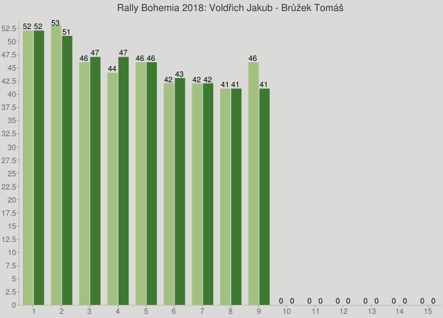 Rally Bohemia 2018: Voldřich Jakub - Brůžek Tomáš
