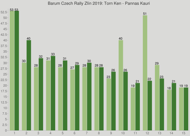 Barum Czech Rally Zlín 2019: Torn Ken - Pannas Kauri