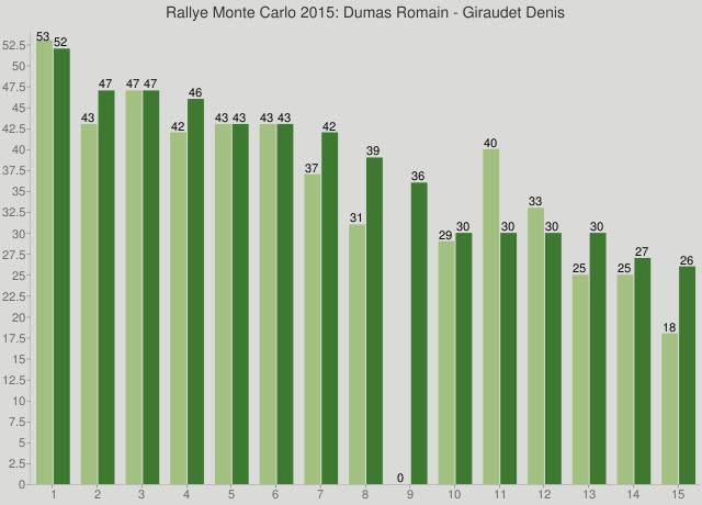 Rallye Monte Carlo 2015: Dumas Romain - Giraudet Denis