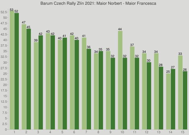 Barum Czech Rally Zlín 2021: Maior Norbert - Maior Francesca