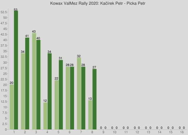 Kowax ValMez Rally 2020: Kačírek Petr - Picka Petr
