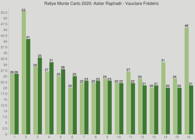 Rallye Monte Carlo 2020: Astier Raphaël - Vauclare Frédéric