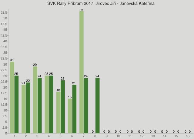 SVK Rally Příbram 2017: Jirovec Jiří - Janovská Kateřina