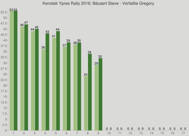 Kenotek Ypres Rally 2016: Bécaert Steve - Verfaillie Gregory