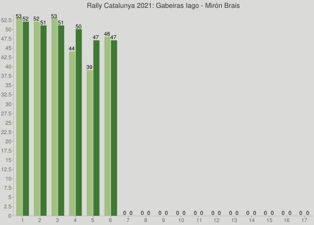 Rally Catalunya 2021: Gabeiras Iago - Mirón Brais