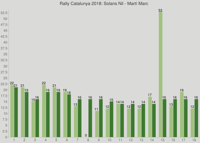 Rally Catalunya 2018: Solans Nil - Martí Marc
