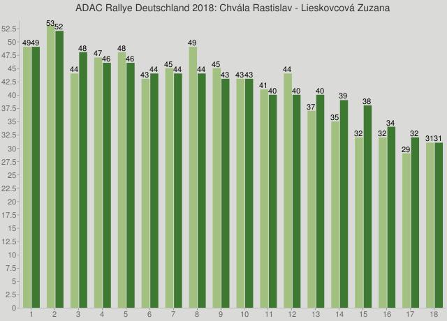 ADAC Rallye Deutschland 2018: Chvála Rastislav - Lieskovcová Zuzana