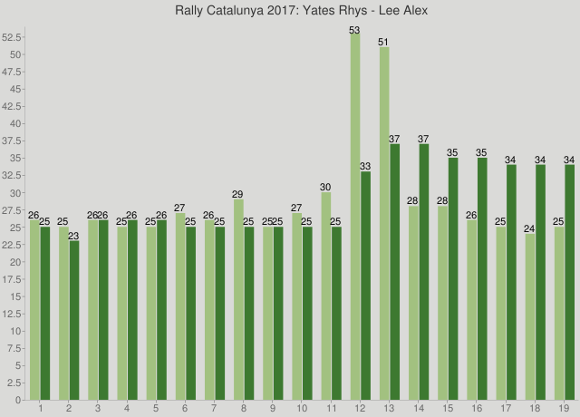 Rally Catalunya 2017: Yates Rhys - Lee Alex
