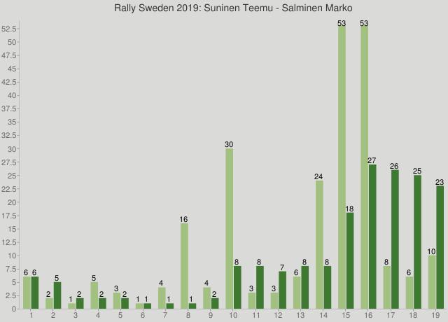 Rally Sweden 2019: Suninen Teemu - Salminen Marko