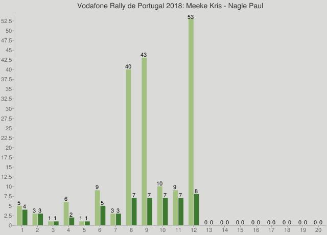 Vodafone Rally de Portugal 2018: Meeke Kris - Nagle Paul