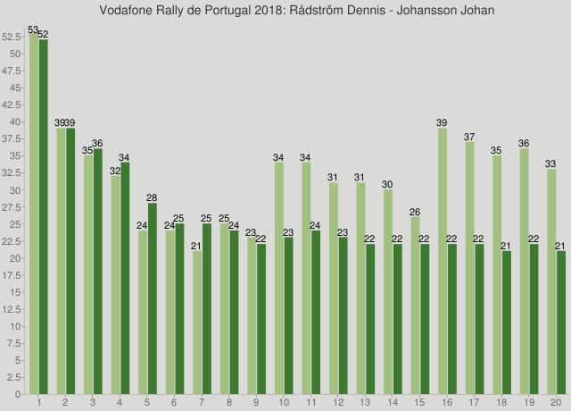 Vodafone Rally de Portugal 2018: Rådström Dennis - Johansson Johan
