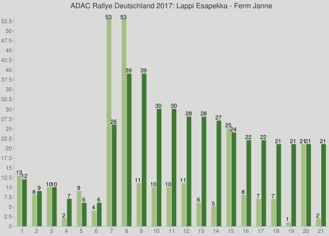 ADAC Rallye Deutschland 2017: Lappi Esapekka - Ferm Janne