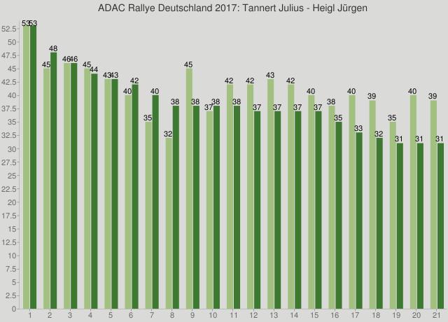 ADAC Rallye Deutschland 2017: Tannert Julius - Heigl Jürgen