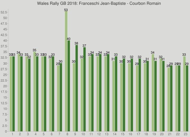 Wales Rally GB 2018: Franceschi Jean-Baptiste - Courbon Romain