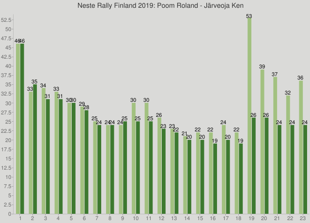 Neste Rally Finland 2019: Poom Roland - Järveoja Ken