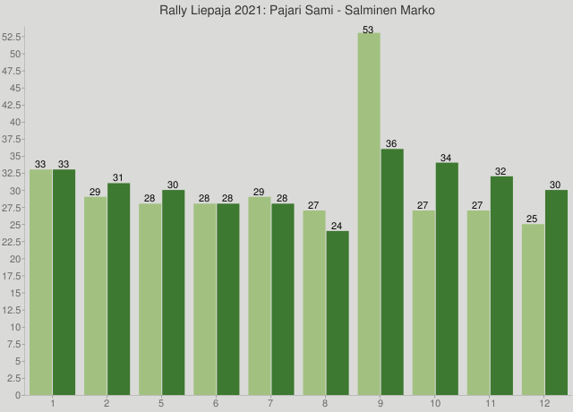 Rally Liepaja 2021: Pajari Sami - Salminen Marko