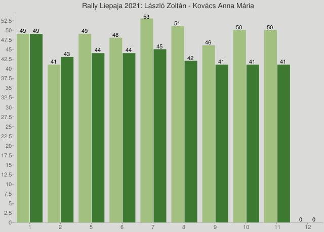 Rally Liepaja 2021: László Zoltán - Kovács Anna Mária