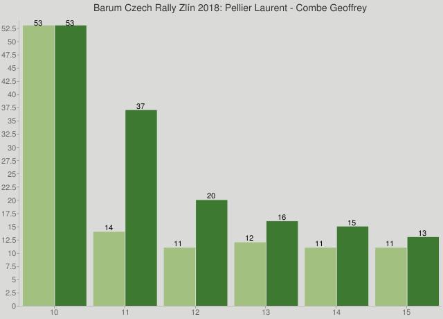 Barum Czech Rally Zlín 2018: Pellier Laurent - Combe Geoffrey