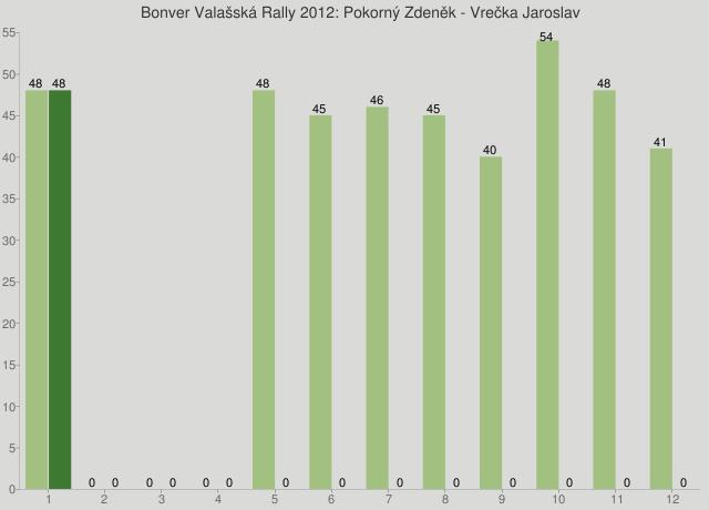 Bonver Valašská Rally 2012: Pokorný Zdeněk - Vrečka Jaroslav