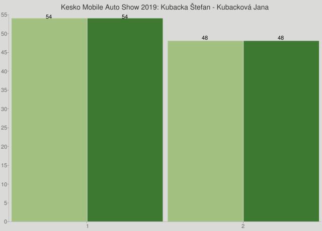 Kesko Mobile Auto Show 2019: Kubacka Štefan - Kubacková Jana