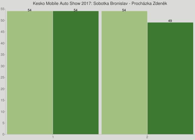 Kesko Mobile Auto Show 2017: Sobotka Bronislav - Procházka Zdeněk