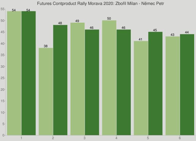 Futures Contproduct Rally Morava 2020: Zbořil Milan - Němec Petr