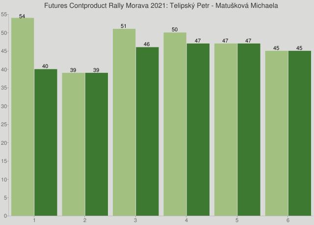 Futures Contproduct Rally Morava 2021: Telipský Petr - Matušková Michaela
