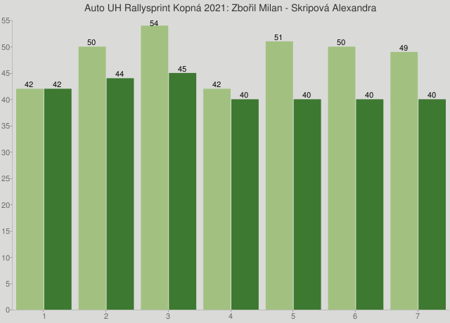 Auto UH Rallysprint Kopná 2021: Zbořil Milan - Skripová Alexandra