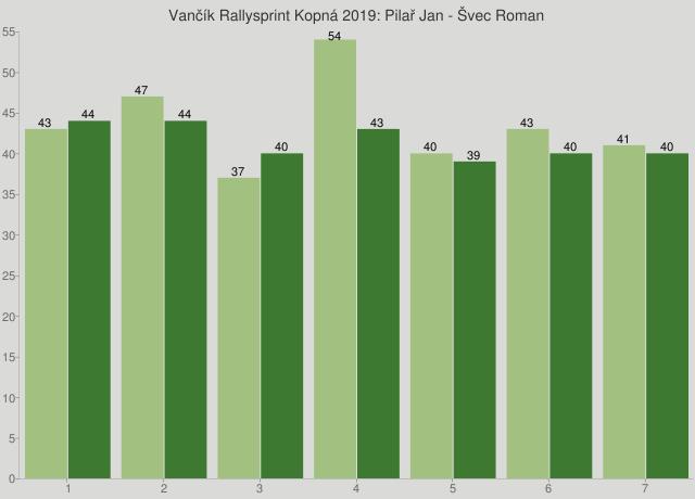 Vančík Rallysprint Kopná 2019: Pilař Jan - Švec Roman