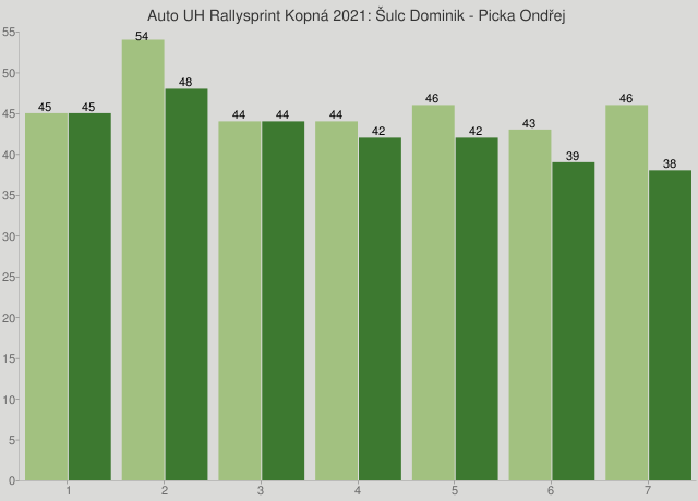 Auto UH Rallysprint Kopná 2021: Šulc Dominik - Picka Ondřej