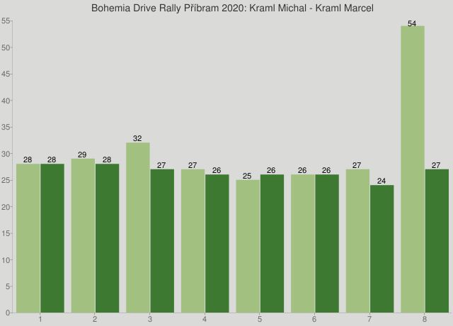 Bohemia Drive Rally Příbram 2020: Kraml Michal - Kraml Marcel