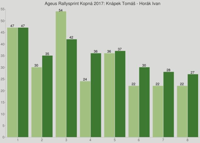 Ageus Rallysprint Kopná 2017: Knápek Tomáš - Horák Ivan
