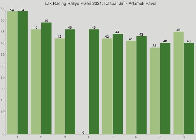 Lak Racing Rallye Plzeň 2021: Kašpar Jiří - Adámek Pavel