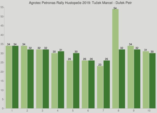 Agrotec Petronas Rally Hustopeče 2019: Tuček Marcel - Dufek Petr