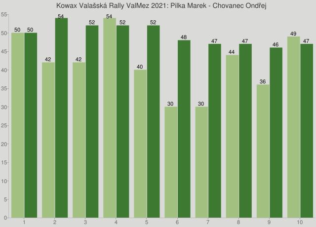 Kowax Valašská Rally ValMez 2021: Pilka Marek - Chovanec Ondřej