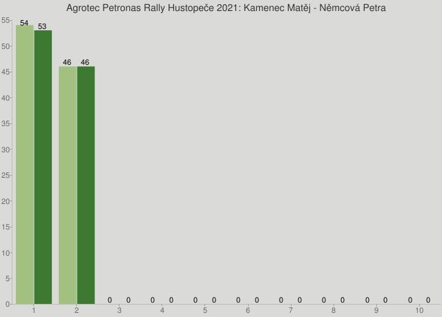 Agrotec Petronas Rally Hustopeče 2021: Kamenec Matěj - Němcová Petra