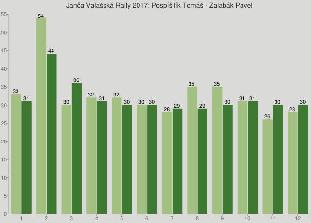 Janča Valašská Rally 2017: Pospíšilík Tomáš - Zalabák Pavel
